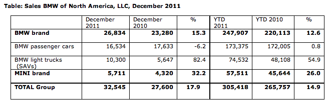 MINI USA Sales for December 2011