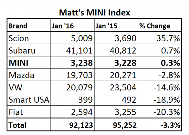 These are the January 2015 and 2016 monthly sales numbers for several brands that sell in the MINI market space. Data compiled by the author.