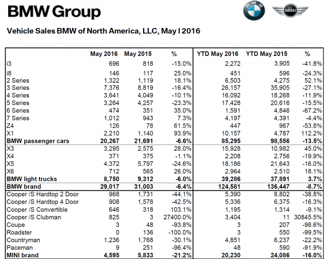 MINI_USA_May_2016_Sales