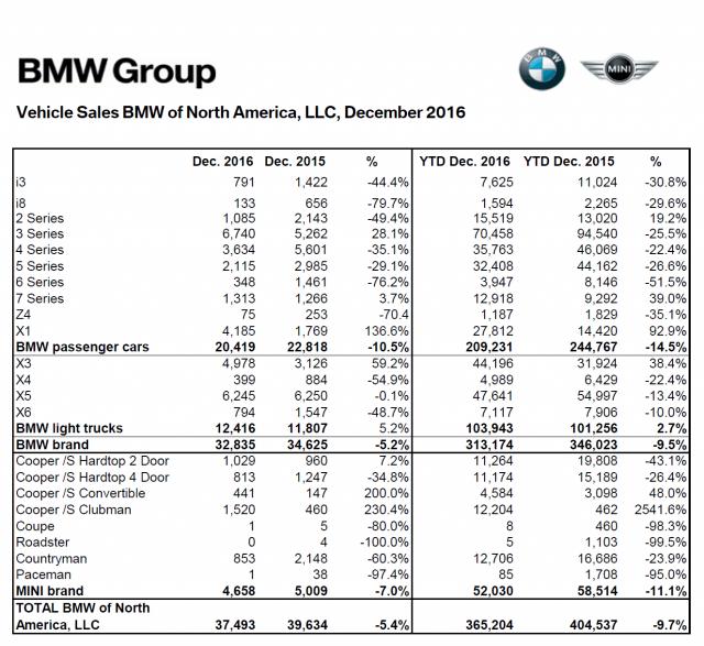 mini_usa_dec_2016_sales