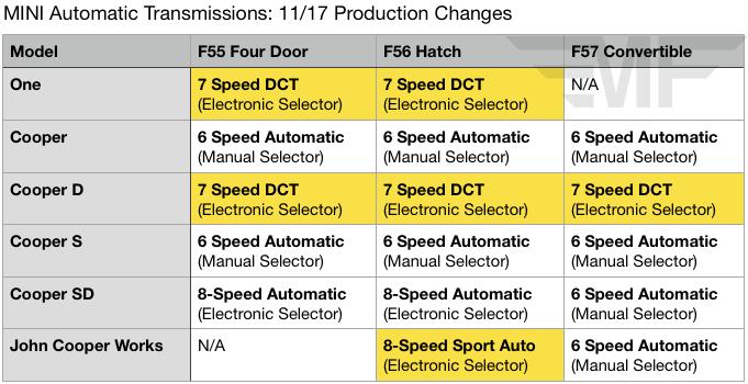 Mini 2019 Model Changes Detailed Motoringfile