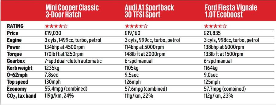Triple Test - MINI Cooper vs Audi A1 and Ford Fiesta - MotoringFile