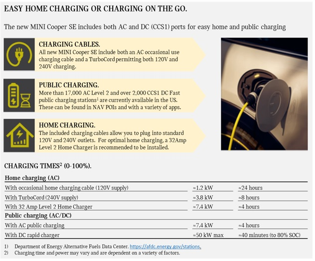 electric MINI Cooper charging